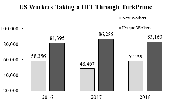 US Workers Taking a HIT through TurkPrime