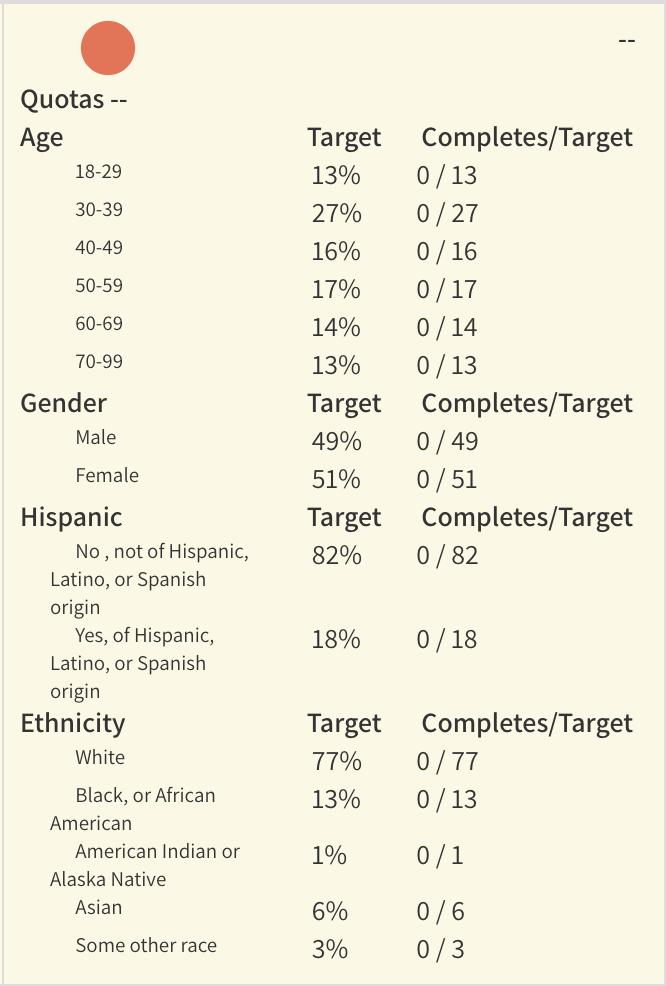 Study Quotas