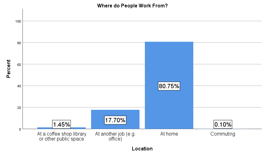 where-workers-work-from