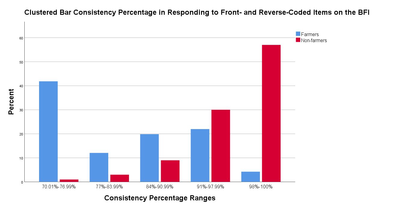 SDP consistency scores for farmers and non-farmers