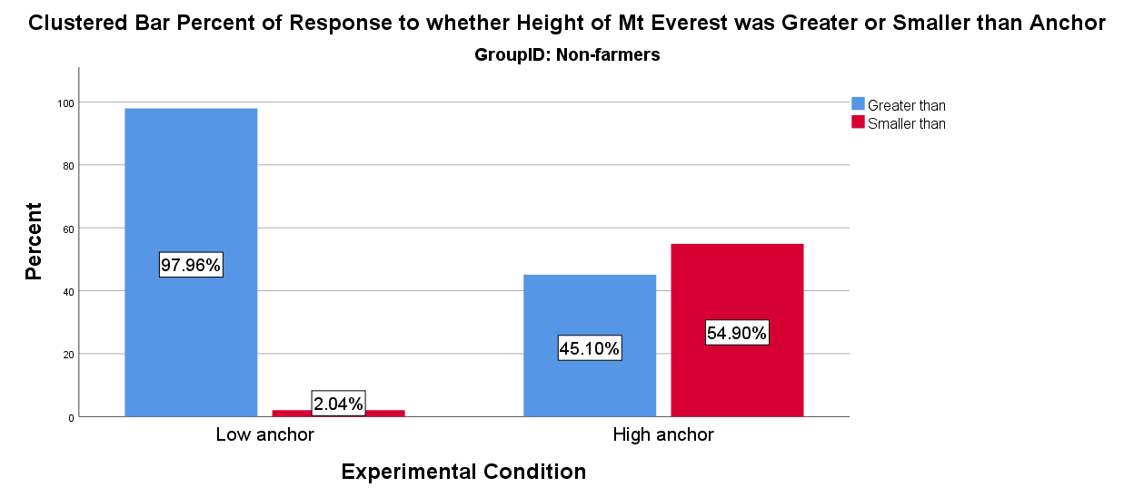 Non-farmers' responses to anchoring questions asking about the height of Mt. Everest